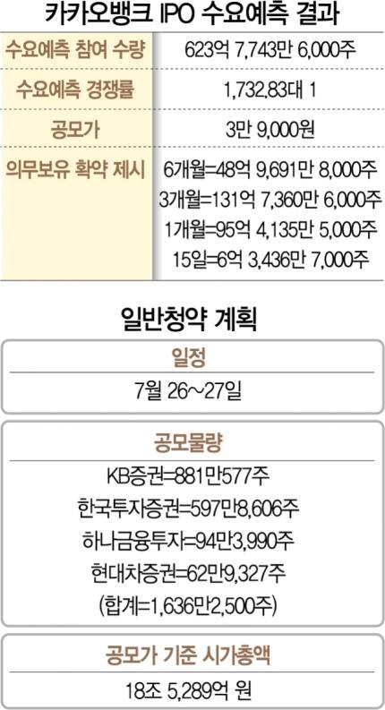 [시그널] 6,381억 조달하는 카카오뱅크, 첫날 오전에만 증거금 6조 육박