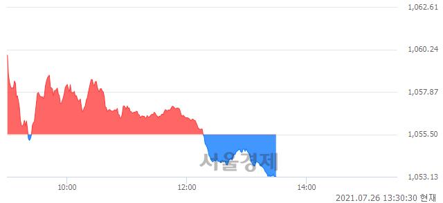오후 1:30 현재 코스닥은 45:55으로 매수우위, 매수강세 업종은 방송서비스업(0.96%↑)