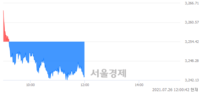 [정오 시황] 코스피 3243.51, 하락세(▼10.91, -0.34%) 반전