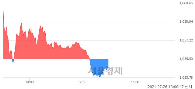 오후 1:00 현재 코스닥은 46:54으로 매수우위, 매수강세 업종은 방송서비스업(0.68%↑)