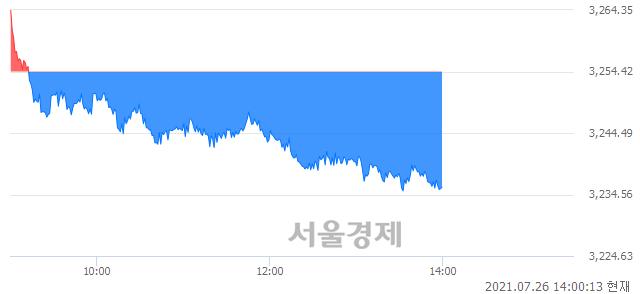 오후 2:00 현재 코스피는 42:58으로 매수우위, 매수강세 업종은 전기가스업(0.89%↓)