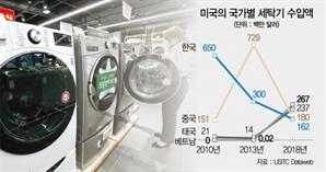 한미 '세탁기 10년 전쟁' 올해 끝난다
