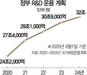 """""""국가예산 5%, R&D에 책정…중장기 과제 집중 투자"""""""