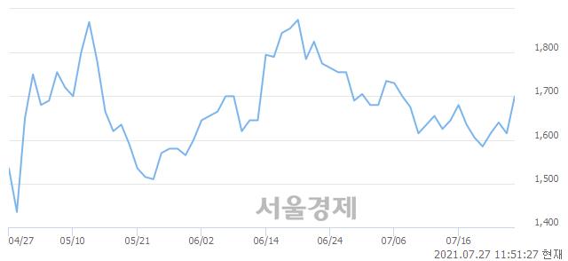 <유>동양철관, 전일 대비 7.12% 상승.. 일일회전율은 3.14% 기록