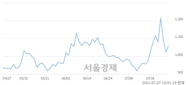 <코>팬스타엔터프라이즈, 전일 대비 9.76% 상승.. 일일회전율은 8.68% 기록