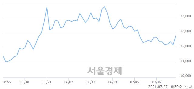 <코>푸른기술, 전일 대비 7.38% 상승.. 일일회전율은 2.44% 기록