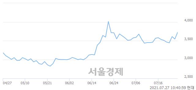 <코>홈캐스트, 매도잔량 347% 급증