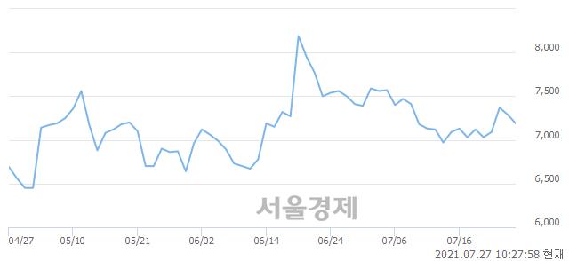 <코>아시아종묘, 매수잔량 354% 급증