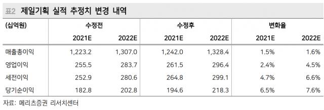 [특징주]제일기획 호실적에 이노션·오리콤 광고주 강세
