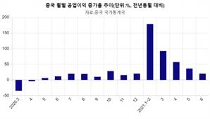 경기회복 둔화에 中 공업이익도 주춤…6월 20%↑
