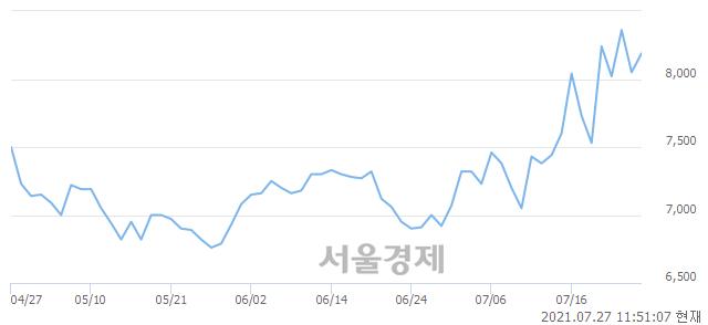 <코>유니트론텍, 매수잔량 564% 급증