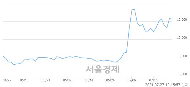<코>한국비엔씨, 3.66% 오르며 체결강도 강세로 반전(105%)