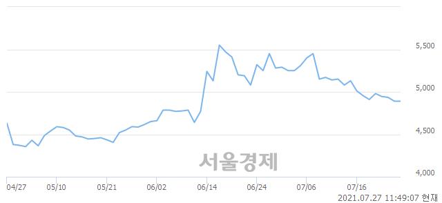 <유>대교, 매수잔량 906% 급증