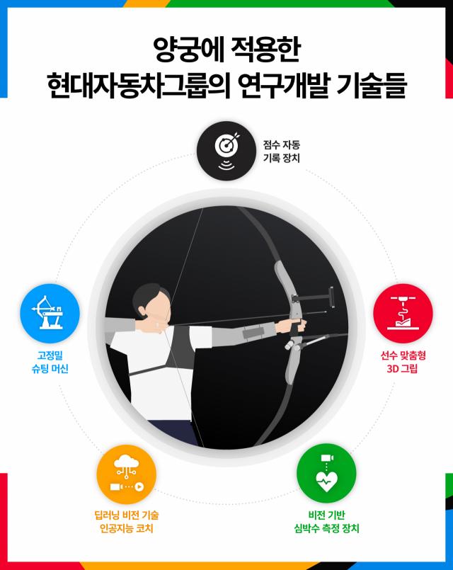 슈팅머신, AI코치…양궁 금메달 석권 뒤에 현대차 '혁신기술' 있었다