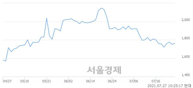 <유>신원, 전일 대비 7.43% 상승.. 일일회전율은 1.15% 기록