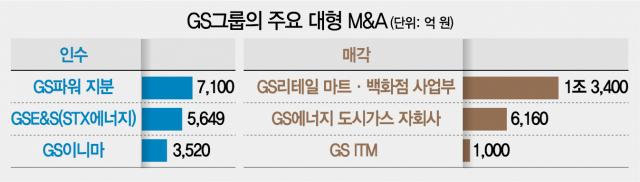 [시그널] M&A 보수적인 GS의 변신?…요기요·휴젤 인수전엔 사모펀드 '뒷배'