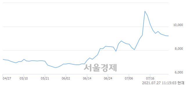 <코>씨티씨바이오, 매수잔량 412% 급증