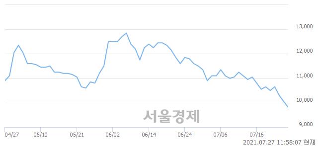 <코>이엔코퍼레이션, 매도잔량 368% 급증