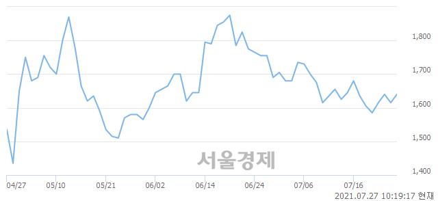 <유>동양철관, 3.41% 오르며 체결강도 강세 지속(340%)