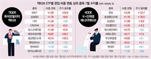 """""""여기가 주식 리딩방?""""…'액티브 ETF'  매수 종목 '승률 90%'"""