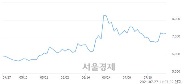 <코>줌인터넷, 매도잔량 858% 급증