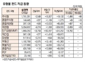 [표]유형별 펀드 자금 동향(7월 26일)