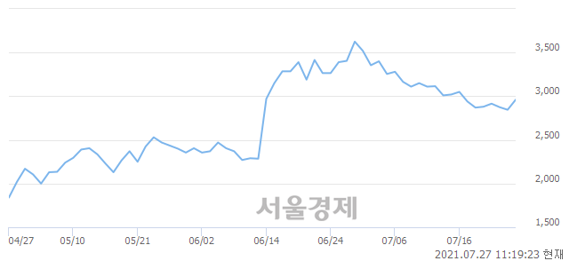<유>화승코퍼레이션, 전일 대비 8.08% 상승.. 일일회전율은 1.44% 기록