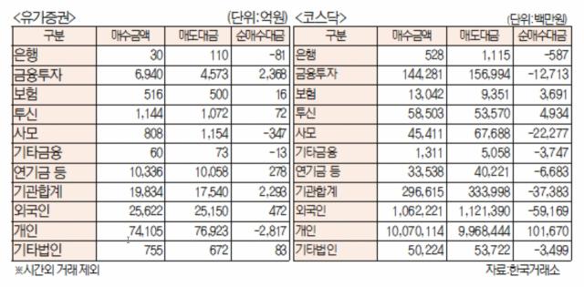 [표]유가증권 코스닥 투자주체별 매매동향(7월 27일)