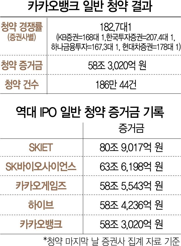 [시그널] '58조 뭉칫돈' 카뱅, 중복청약금지·BNK 악재 넘었다