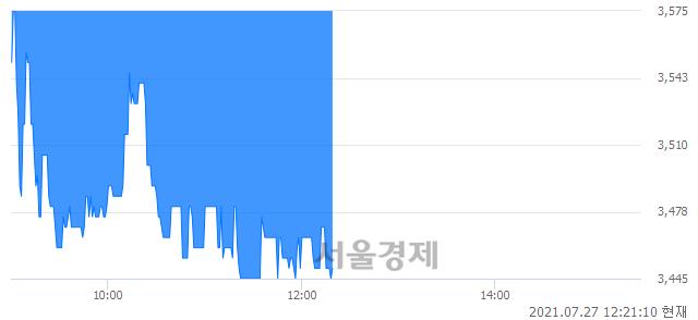 <코>유진스팩6호, 매도잔량 338% 급증