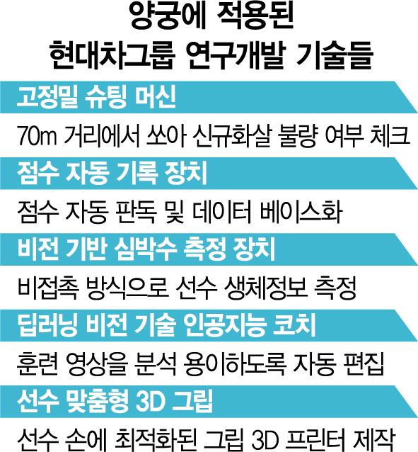 """""""양궁 금메달 석권 뒤엔 현대차 첨단기술 있었네"""""""