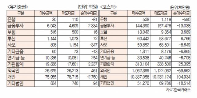 [표]유가증권 코스닥 투자주체별 매매동향(7월 27일-최종치)