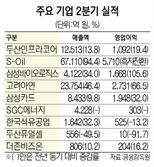 삼바 영업익 1,700억 '깜짝'…현대제철 68년만에 최대 이익
