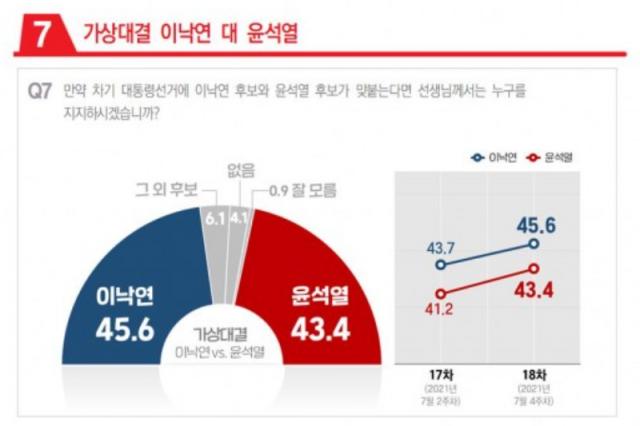 이재명, 6주만에 尹 추월…양자대결서 이낙연도 尹에 승리