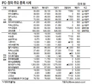 [표]IPO장외 주요 종목 시세(7월 27일)