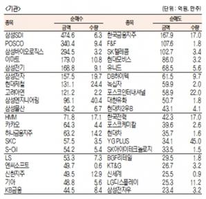 [표]유가증권 기관·외국인·개인 순매수·도 상위종목(7월 27일)