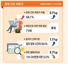 고령층 73세까지 일하고 싶은 이유 '생활비 보탬' 가장 커…월 평균 희망 임금 150~200만원