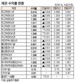[표]채권 수익률 현황(7월 27일)