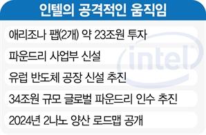 """""""4년뒤 삼성 반도체 제친다"""" 인텔의 선전포고"""