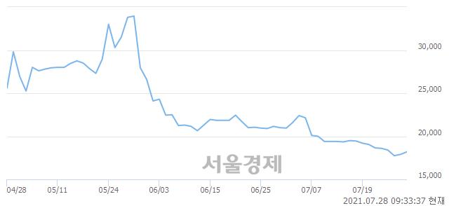 <코>엠투엔, 전일 대비 7.26% 상승.. 일일회전율은 0.51% 기록