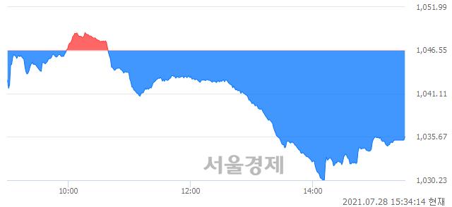 [마감 시황]  외국인과 기관의 동반 매도세.. 코스닥 1035.68(▼10.87, -1.04%) 하락 마감