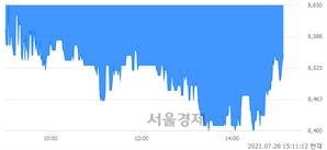 <유>대림B&Co, 매수잔량 312% 급증