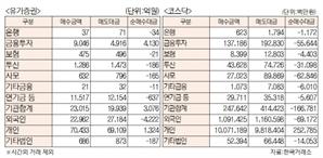 [표]유가증권 코스닥 투자주체별 매매동향(7월 28일)