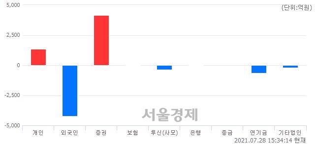 [마감 시황] 개인과 기관의 동반 매수세.. 코스피 3236.86(▲4.33, +0.13%) 상승 마감