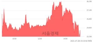 <코>세종메디칼, 전일 대비 7.28% 상승.. 일일회전율은 77.09% 기록