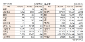 [표]유가증권 코스닥 투자주체별 매매동향(7월 28일-최종치)