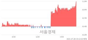 <유>자이에스앤디, 전일 대비 7.18% 상승.. 일일회전율은 2.77% 기록