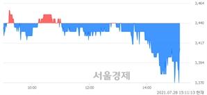 <유>써니전자, 매도잔량 305% 급증
