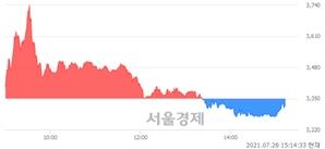<코>정원엔시스, 매수잔량 337% 급증
