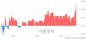 <코>코드네이처, 3.17% 오르며 체결강도 강세로 반전(143%)
